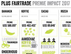 Met Fairtrade premie-afdracht bijdragen aan betere omstandigheden boeren en arbeiders in ontwikkelingslanden