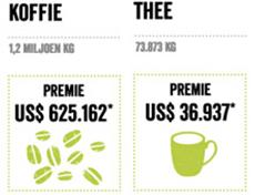 PLUS draagt 11% meer aan Fairtrade premie af: bijna 1,5 miljoen dollar